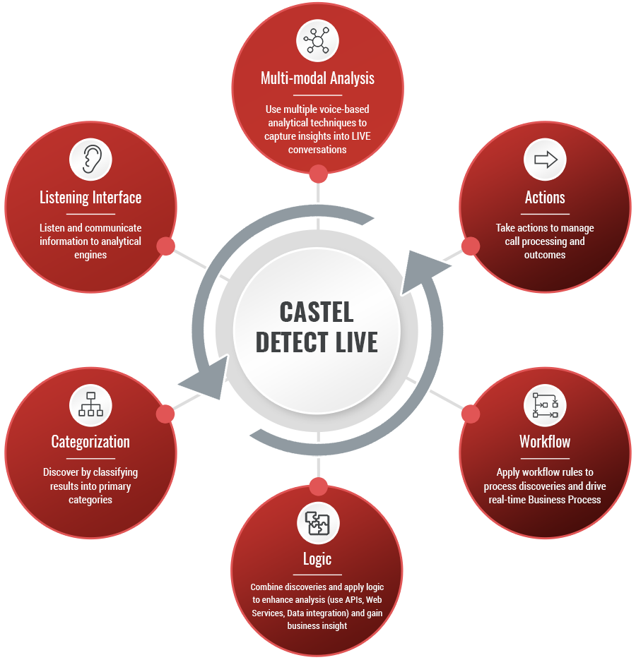 How Castel Detect Improves Your Call Experience Live